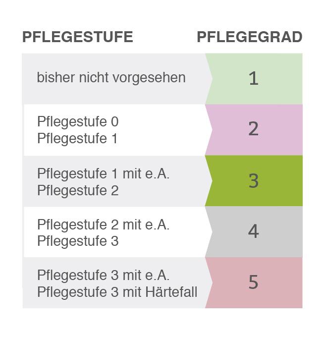 Tabelle zur einfachen Umrechnung von Pflegestufe zu Pflegegrad
